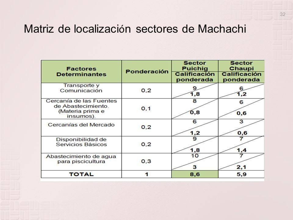 32 Matriz de localizaci ó n sectores de Machachi