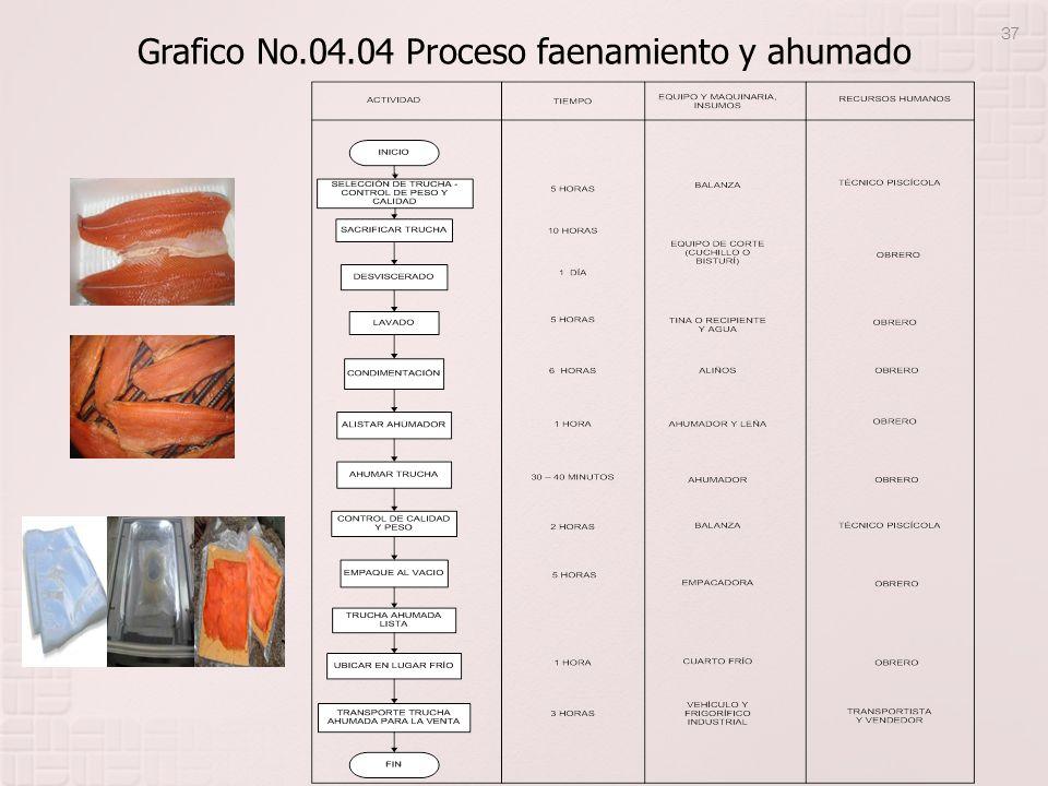 Grafico No.04.04 Proceso faenamiento y ahumado 37