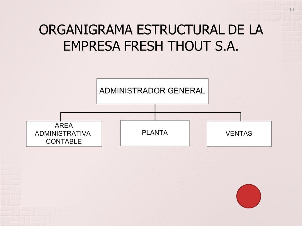 ORGANIGRAMA ESTRUCTURAL DE LA EMPRESA FRESH THOUT S.A. 49