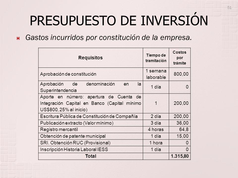 PRESUPUESTO DE INVERSIÓN Gastos incurridos por constitución de la empresa. Requisitos Tiempo de tramitación Costos por trámite Aprobación de constituc