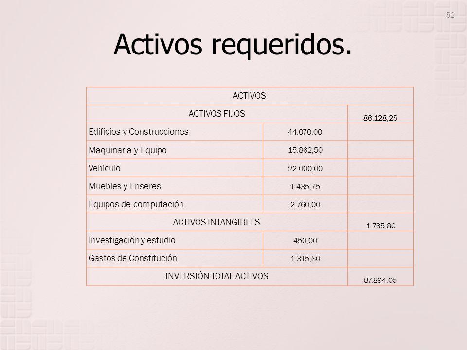 Activos requeridos. ACTIVOS ACTIVOS FIJOS 86.128,25 Edificios y Construcciones 44.070,00 Maquinaria y Equipo 15.862,50 Vehículo 22.000,00 Muebles y En