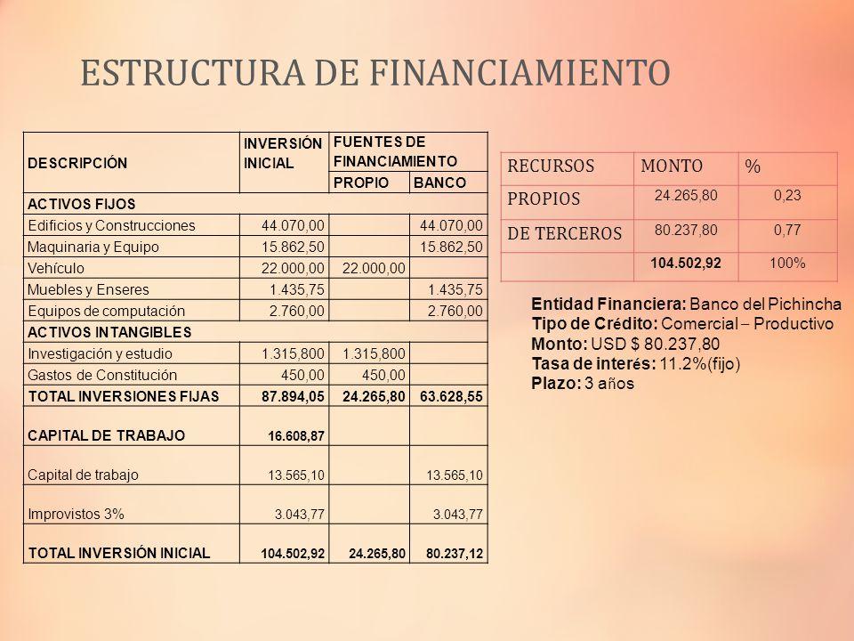 ESTRUCTURA DE FINANCIAMIENTO DESCRIPCIÓN INVERSIÓN INICIAL FUENTES DE FINANCIAMIENTO PROPIOBANCO ACTIVOS FIJOS Edificios y Construcciones44.070,00 Maq