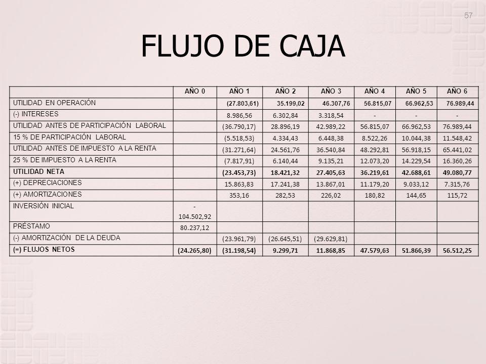 FLUJO DE CAJA AÑO 0AÑO 1AÑO 2AÑO 3AÑO 4AÑO 5AÑO 6 UTILIDAD EN OPERACIÓN (27.803,61)35.199,0246.307,7656.815,0766.962,5376.989,44 (-) INTERESES 8.986,5