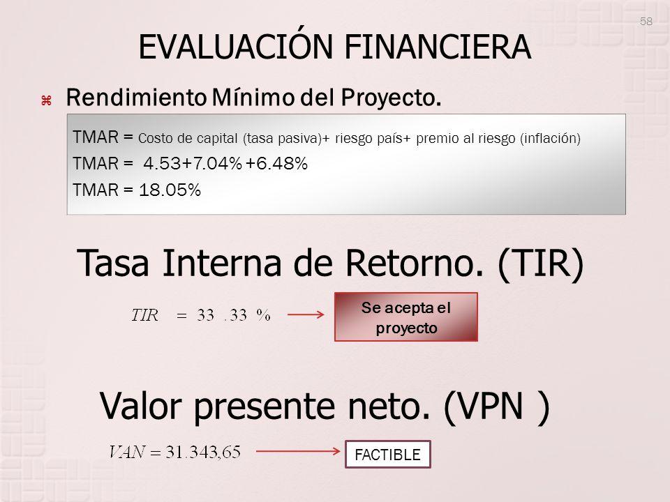 EVALUACIÓN FINANCIERA Rendimiento Mínimo del Proyecto. TMAR = Costo de capital (tasa pasiva)+ riesgo país+ premio al riesgo (inflación) TMAR = 4.53+7.