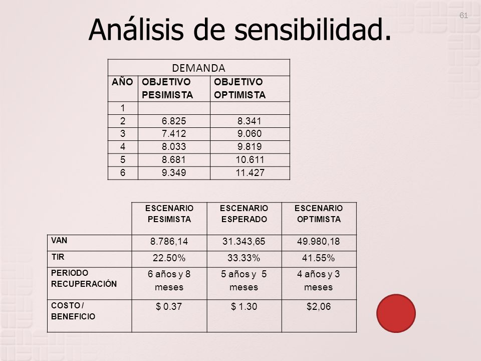 Análisis de sensibilidad. ESCENARIO PESIMISTA ESCENARIO ESPERADO ESCENARIO OPTIMISTA VAN 8.786,1431.343,6549.980,18 TIR 22.50%33.33%41.55% PERIODO REC