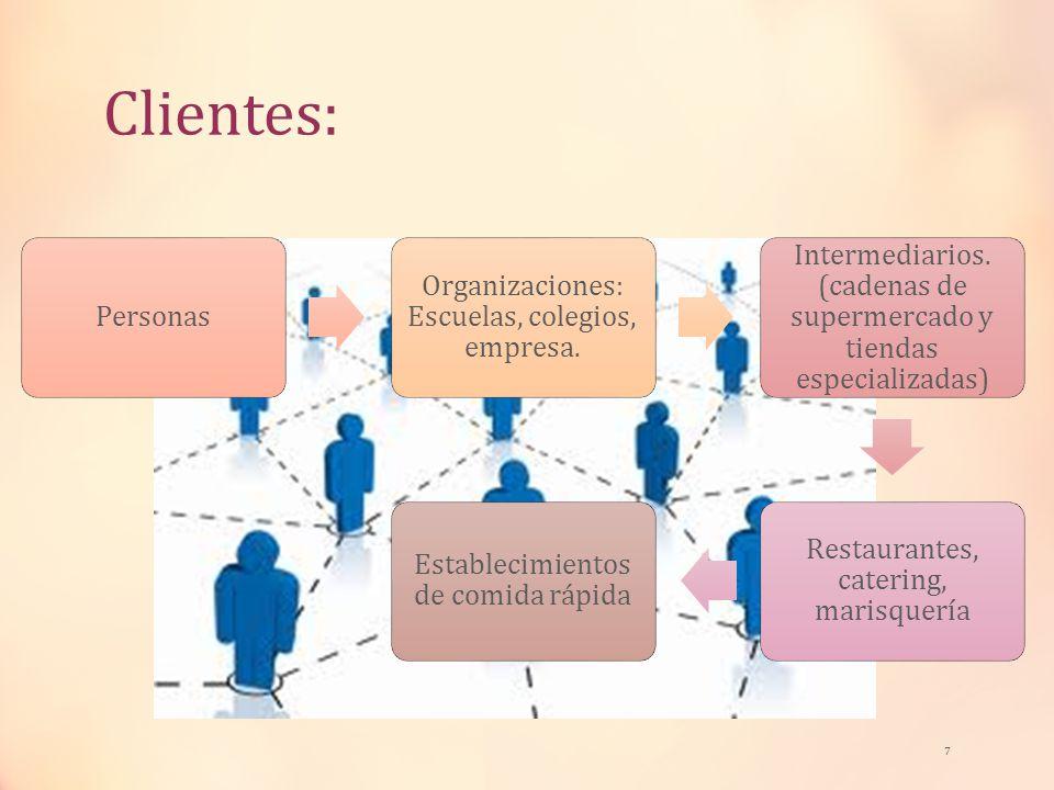 Clientes: Personas Organizaciones: Escuelas, colegios, empresa. Intermediarios. (cadenas de supermercado y tiendas especializadas) Restaurantes, cater