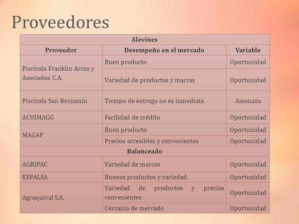 Proveedores Alevines ProveedorDesempeño en el mercadoVariable Piscícola Franklin Arcos y Asociados C.A. Buen productoOportunidad Variedad de productos