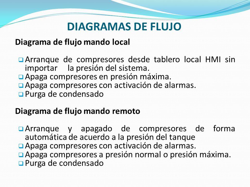 DIAGRAMAS DE FLUJO Diagrama de flujo mando local Arranque de compresores desde tablero local HMI sin importar la presión del sistema. Apaga compresore