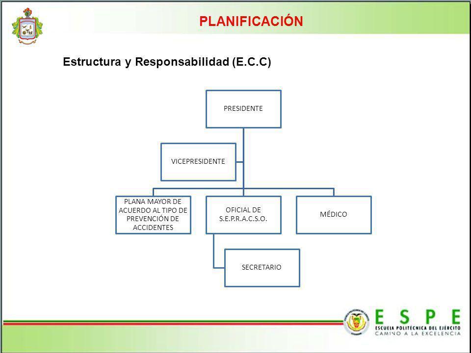 PLANIFICACIÓN PRESIDENTE PLANA MAYOR DE ACUERDO AL TIPO DE PREVENCIÓN DE ACCIDENTES OFICIAL DE S.E.P.R.A.C.S.O. SECRETARIO MÉDICO VICEPRESIDENTE Estru