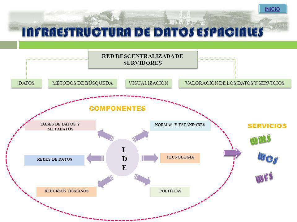 RED DESCENTRALIZADA DE SERVIDORES DATOS MÉTODOS DE BÚSQUEDA VISUALIZACIÓN VALORACIÓN DE LOS DATOS Y SERVICIOS BASES DE DATOS Y METADATOS RECURSOS HUMA