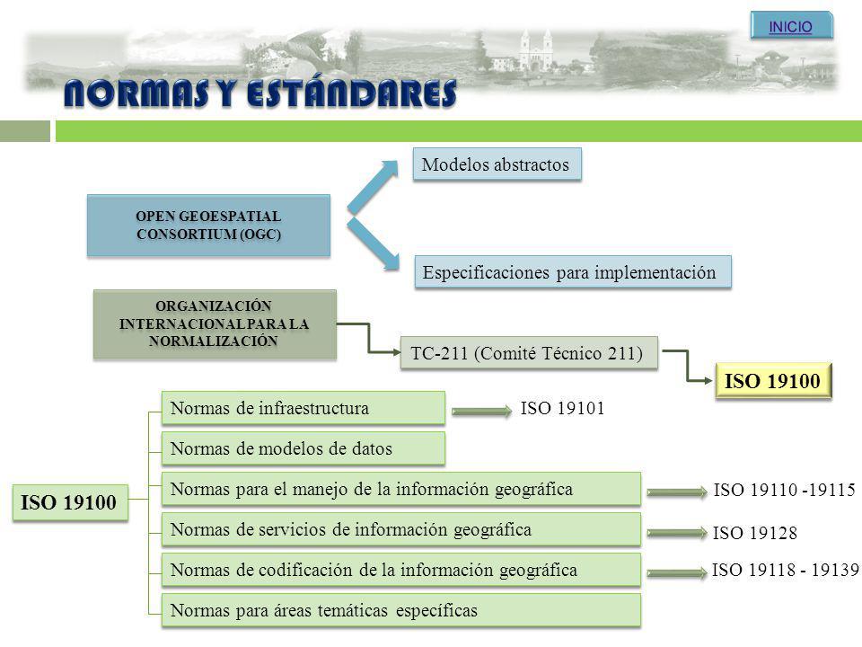 ORGANIZACIÓN INTERNACIONAL PARA LA NORMALIZACIÓN ORGANIZACIÓN INTERNACIONAL PARA LA NORMALIZACIÓN TC-211 (Comité Técnico 211) ISO 19100 OPEN GEOESPATI