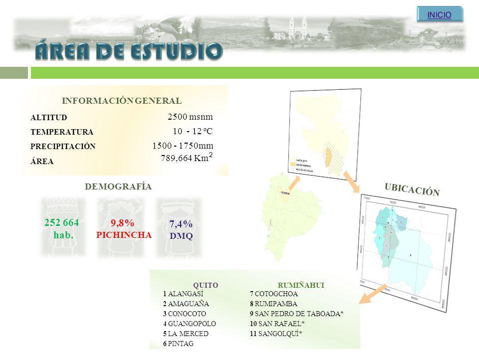 INFORMACIÓN GENERAL ALTITUD 2500 msnm TEMPERATURA 10 - 12 ºC PRECIPITACIÓN 1500 - 1750mm ÁREA 789,664 Km 2 UBICACIÓN QUITORUMIÑAHUI 1 ALANGASÍ7 COTOGC