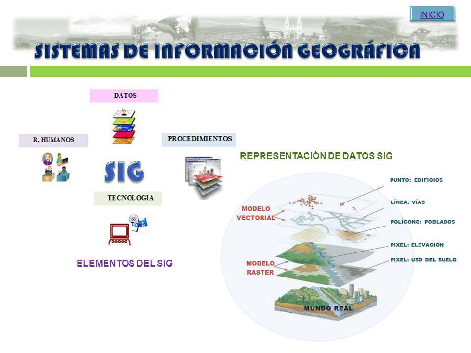 DISEÑO CONCEPTUAL DISEÑO LÓGICO DISEÑO FÍSICO FEATURE CLASS FEATURE DATASET OBJECT CLASS GESTORES DE BASES DE DATOS DOMINIOS, SUB¨TIPOS, RELATIONSHIP CLASS OPEN SOURCE COMERCIAL