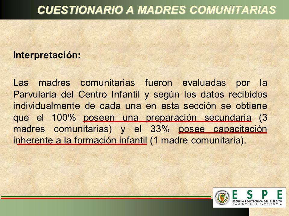 Interpretación: Las madres comunitarias fueron evaluadas por la Parvularia del Centro Infantil y según los datos recibidos individualmente de cada una