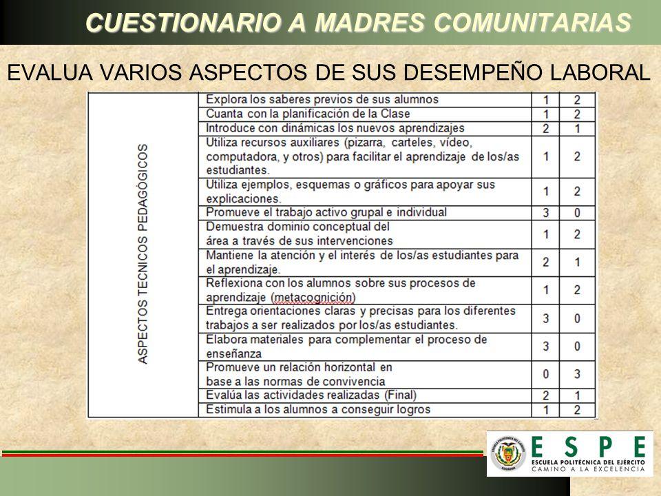 EVALUA VARIOS ASPECTOS DE SUS DESEMPEÑO LABORAL CUESTIONARIO A MADRES COMUNITARIAS
