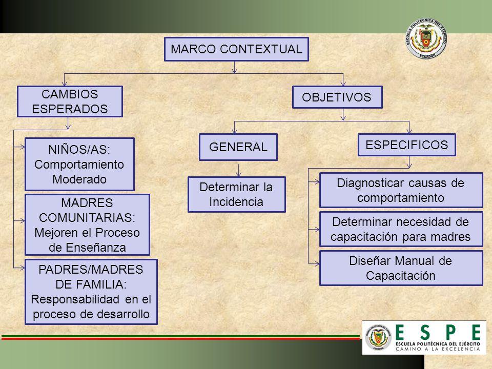 MARCO CONTEXTUAL PADRES/MADRES DE FAMILIA: Responsabilidad en el proceso de desarrollo NIÑOS/AS: Comportamiento Moderado MADRES COMUNITARIAS: Mejoren