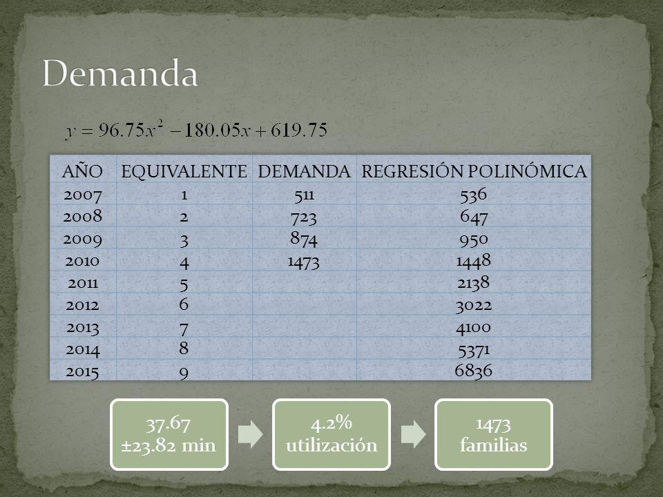 37.67 ±23.82 min 4.2% utilización 1473 familias