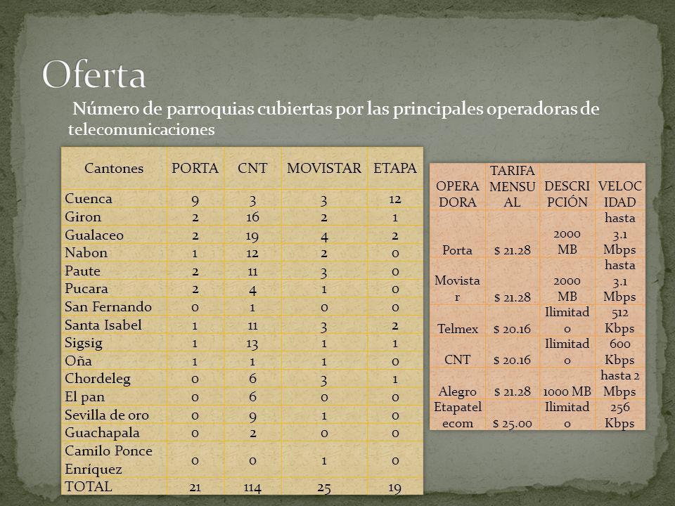 Número de parroquias cubiertas por las principales operadoras de telecomunicaciones