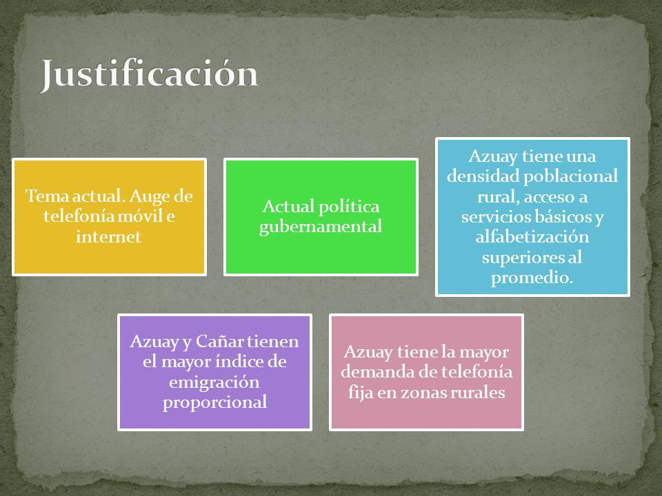 Tema actual. Auge de telefonía móvil e internet Actual política gubernamental Azuay tiene una densidad poblacional rural, acceso a servicios básicos y