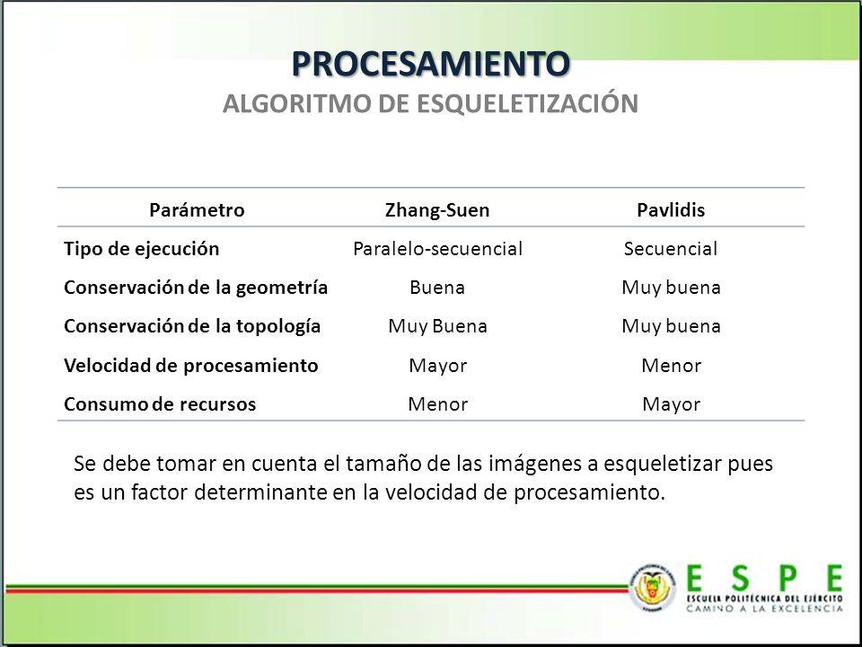 PROCESAMIENTO PROCESAMIENTO ALGORITMO DE ESQUELETIZACIÓN ParámetroZhang-SuenPavlidis Tipo de ejecuciónParalelo-secuencialSecuencial Conservación de la