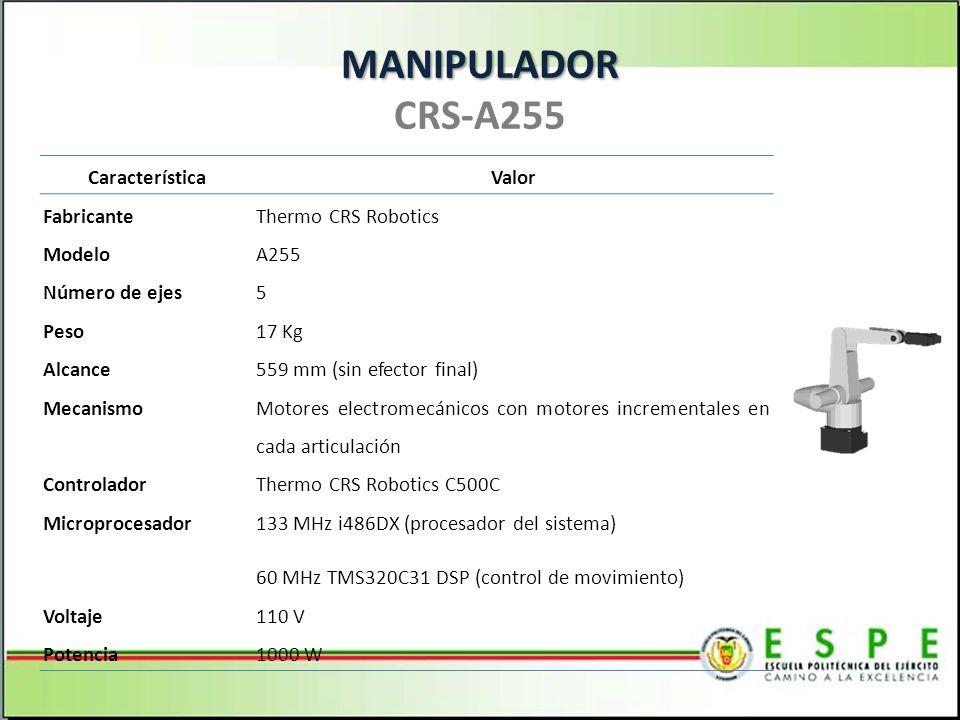 MANIPULADOR MANIPULADOR CRS-A255 CaracterísticaValor FabricanteThermo CRS Robotics ModeloA255 Número de ejes5 Peso17 Kg Alcance559 mm (sin efector final) Mecanismo Motores electromecánicos con motores incrementales en cada articulación ControladorThermo CRS Robotics C500C Microprocesador 133 MHz i486DX (procesador del sistema) 60 MHz TMS320C31 DSP (control de movimiento) Voltaje110 V Potencia1000 W