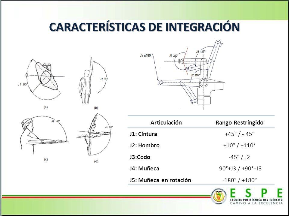 CARACTERÍSTICAS DE INTEGRACIÓN ArticulaciónRango Restringido J1: Cintura+45° / - 45° J2: Hombro+10° / +110° J3:Codo-45° / J2 J4: Muñeca-90°+J3 / +90°+J3 J5: Muñeca en rotación-180° / +180°