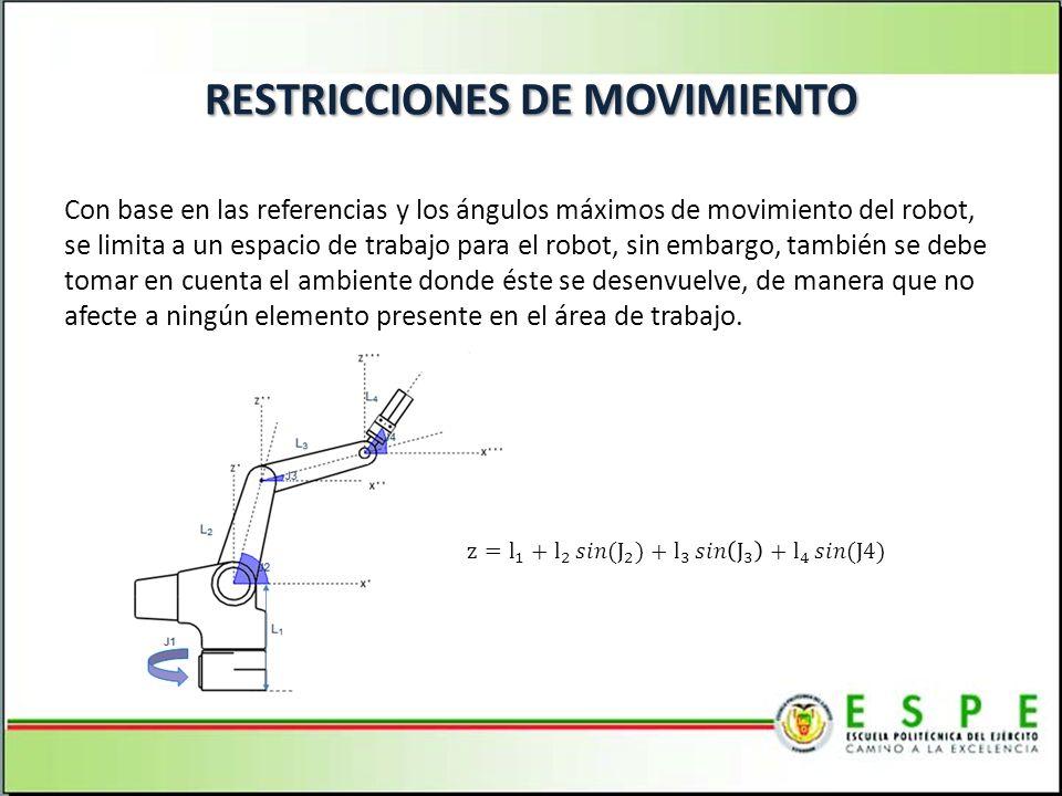 RESTRICCIONES DE MOVIMIENTO Con base en las referencias y los ángulos máximos de movimiento del robot, se limita a un espacio de trabajo para el robot, sin embargo, también se debe tomar en cuenta el ambiente donde éste se desenvuelve, de manera que no afecte a ningún elemento presente en el área de trabajo.