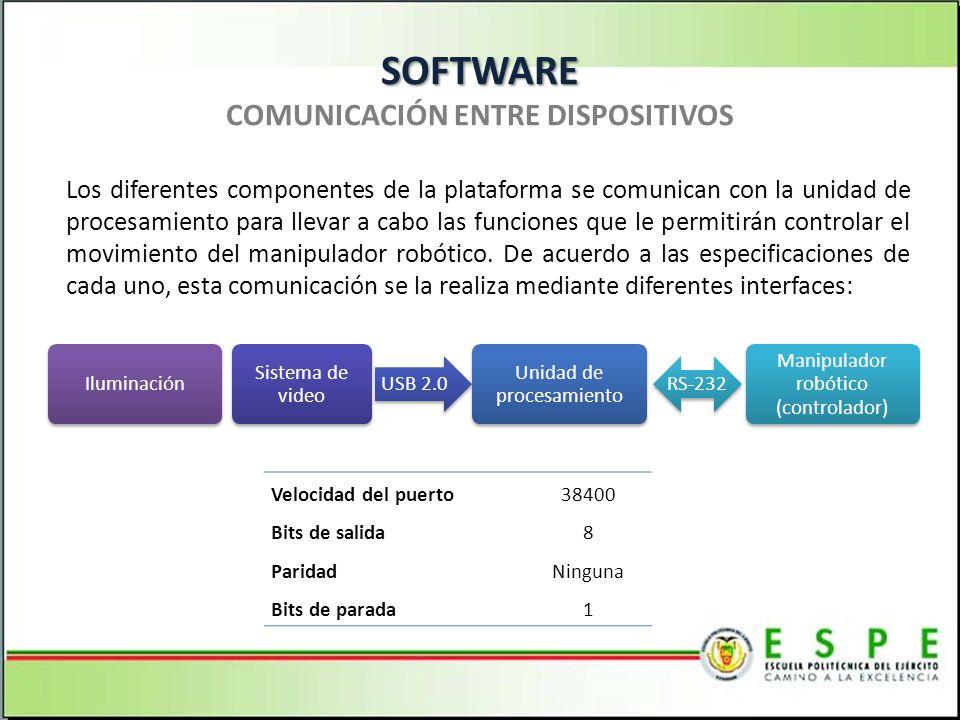 SOFTWARE SOFTWARE COMUNICACIÓN ENTRE DISPOSITIVOS Los diferentes componentes de la plataforma se comunican con la unidad de procesamiento para llevar