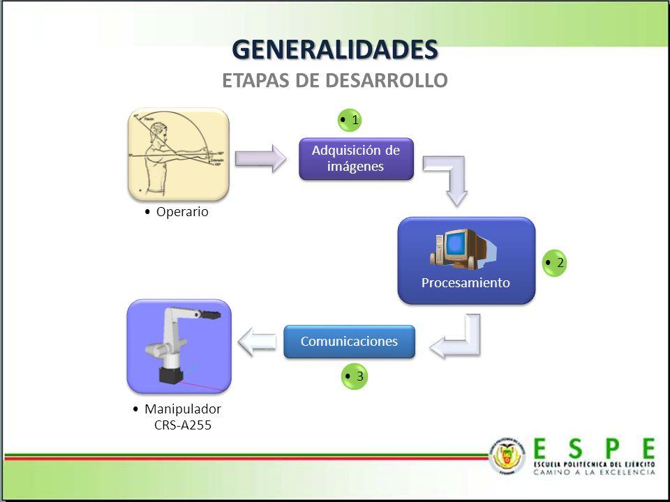 GENERALIDADES GENERALIDADES ETAPAS DE DESARROLLO Operario Adquisición de imágenes 1 Procesamiento 2 Comunicaciones 3 Manipulador CRS-A255