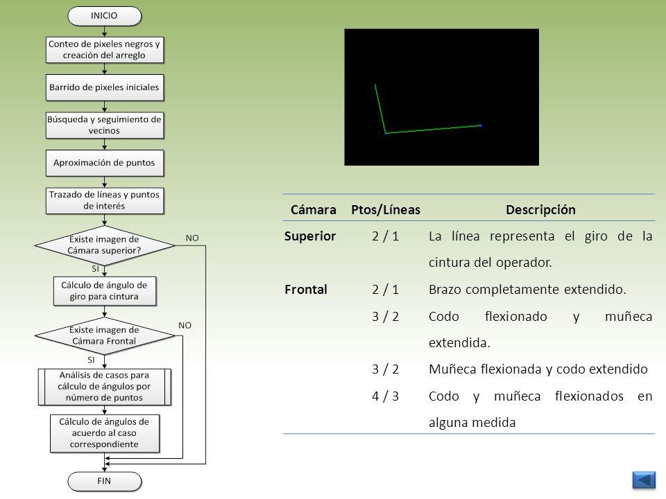 CámaraPtos/LíneasDescripción Superior2 / 1 La línea representa el giro de la cintura del operador. Frontal2 / 1Brazo completamente extendido. 3 / 2 Co