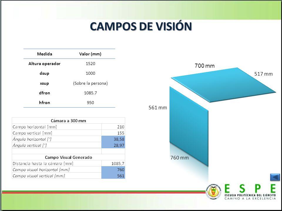 CAMPOS DE VISIÓN MedidaValor (mm) Altura operador1520 dsup1000 xsup(Sobre la persona) dfron1085.7 hfron950 700 mm 517 mm 561 mm 760 mm
