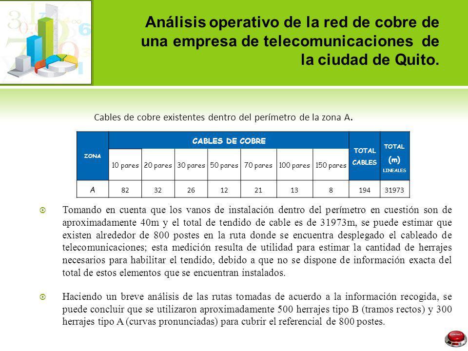 Análisis operativo de la red de cobre de una empresa de telecomunicaciones de la ciudad de Quito. ZONA CABLES DE COBRE TOTAL CABLES TOTAL (m) LINEALES