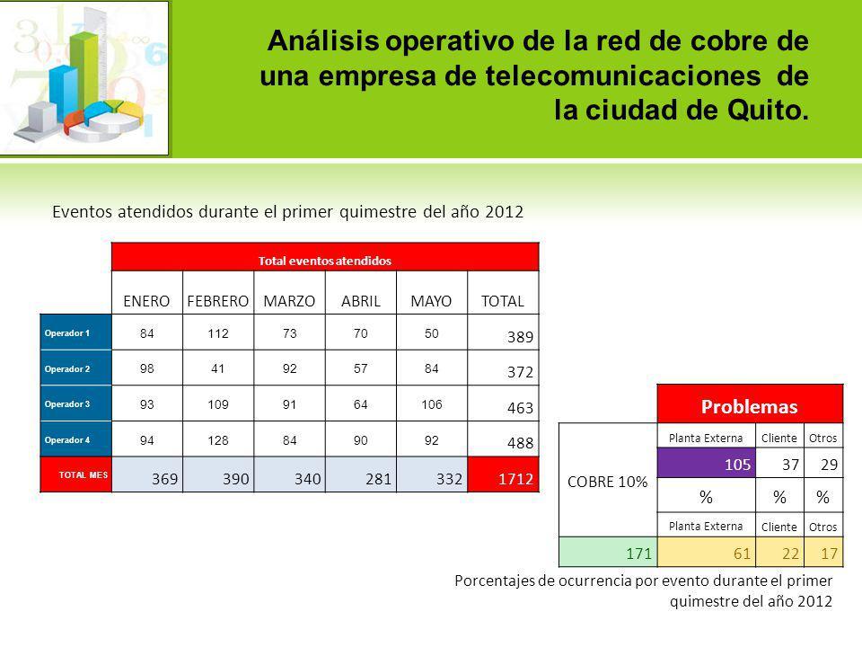 Análisis operativo de la red de cobre de una empresa de telecomunicaciones de la ciudad de Quito. Eventos atendidos durante el primer quimestre del añ
