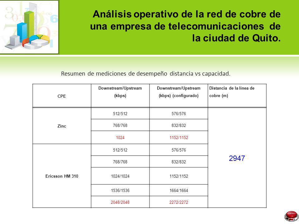 CPE Downstream/Upstream (kbps) Downstream/Upstream (kbps) (configurado) Distancia de la línea de cobre (m) Zinc 512/512576/576 2947 768/768832/832 102