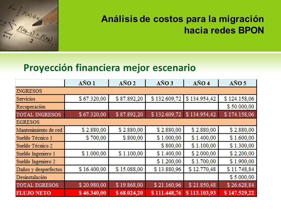 Análisis de costos para la migración hacia redes BPON Proyección financiera mejor escenario