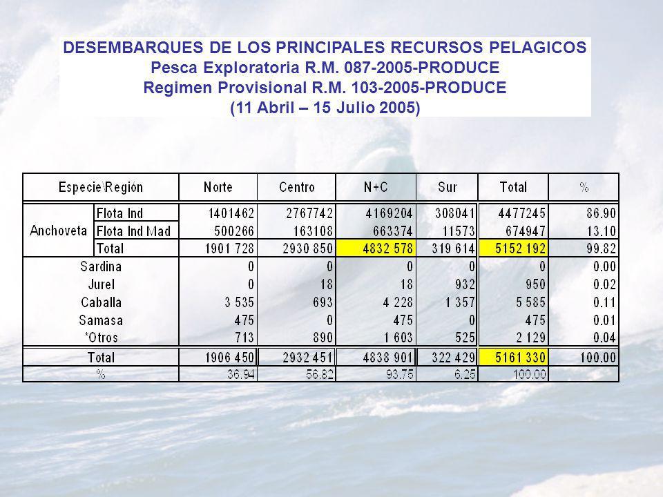 DESEMBARQUES DE LOS PRINCIPALES RECURSOS PELAGICOS Pesca Exploratoria R.M. 087-2005-PRODUCE Regimen Provisional R.M. 103-2005-PRODUCE (11 Abril – 15 J