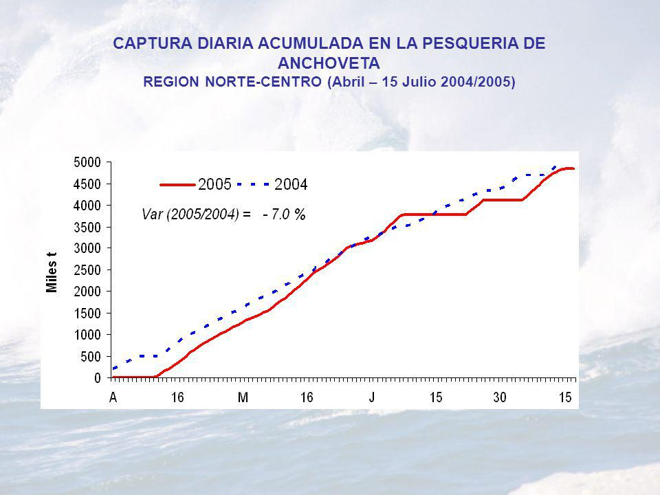 CAPTURA DIARIA ACUMULADA EN LA PESQUERIA DE ANCHOVETA REGION NORTE-CENTRO (Abril – 15 Julio 2004/2005)