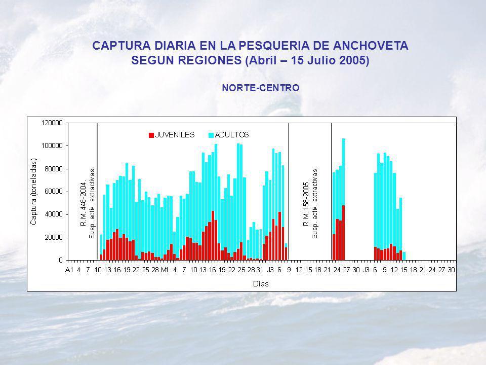 CAPTURA DIARIA EN LA PESQUERIA DE ANCHOVETA SEGUN REGIONES (Abril – 15 Julio 2005) NORTE-CENTRO