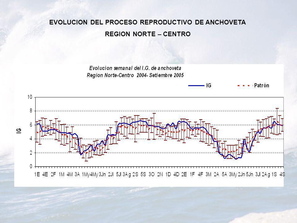 EVOLUCION DEL PROCESO REPRODUCTIVO DE ANCHOVETA REGION NORTE – CENTRO