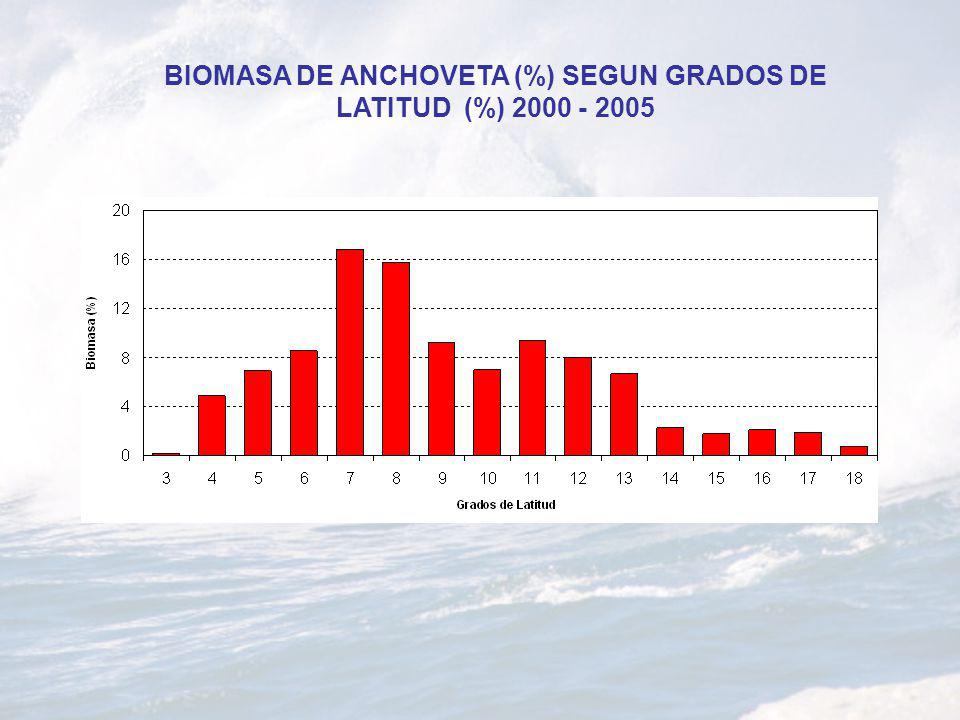 BIOMASA DE ANCHOVETA (%) SEGUN GRADOS DE LATITUD (%) 2000 - 2005