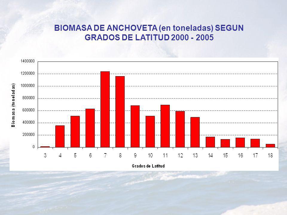 BIOMASA DE ANCHOVETA (en toneladas) SEGUN GRADOS DE LATITUD 2000 - 2005