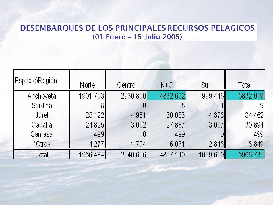 DESEMBARQUES DE LOS PRINCIPALES RECURSOS PELAGICOS (01 Enero – 15 Julio 2005)