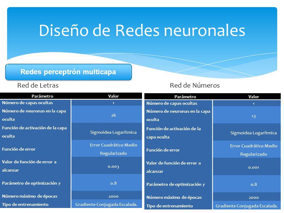 Diseño de Redes neuronales Red de Letras Red de Números ParámetroValor Número de capas ocultas1 Número de neuronas en la capa oculta 13 Función de act