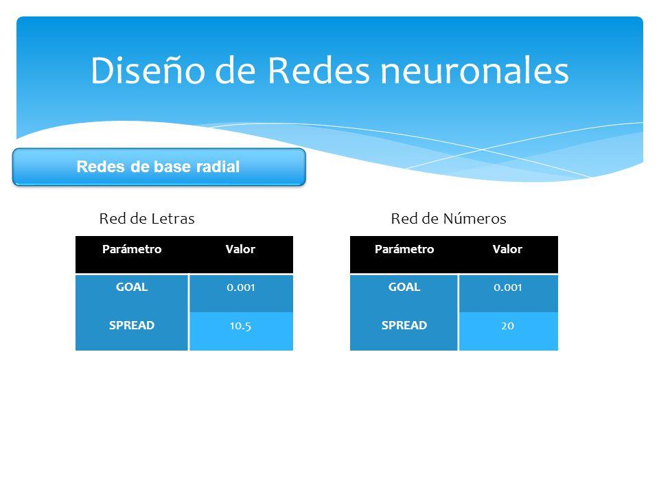 Diseño de Redes neuronales Red de Letras Red de Números ParámetroValor GOAL0.001 SPREAD10.5 ParámetroValor GOAL0.001 SPREAD20 Redes de base radial