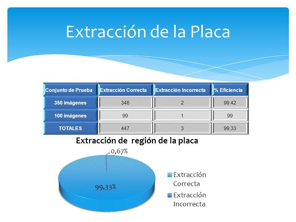 Extracción de la Placa Conjunto de PruebaExtracción CorrectaExtracción Incorrecta% Eficiencia 350 imágenes348299.42 100 imágenes991 TOTALES447399,33