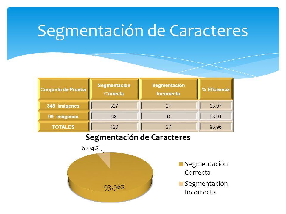 Segmentación de Caracteres Conjunto de Prueba Segmentación Correcta Segmentación Incorrecta % Eficiencia 348 imágenes3272193.97 99 imágenes93693.94 TO