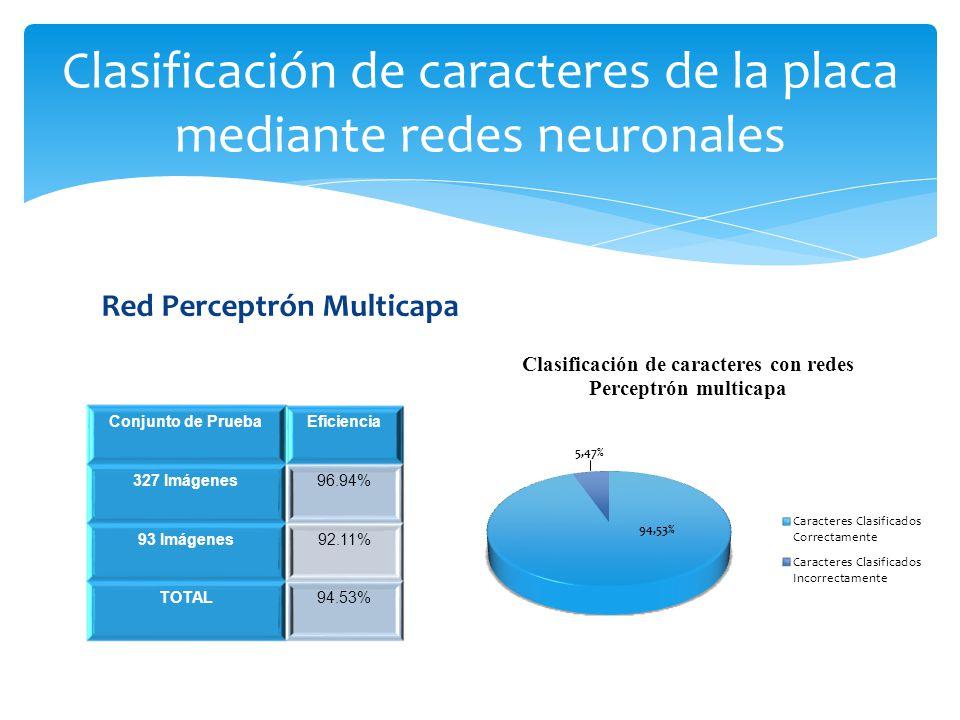 Red Perceptrón Multicapa Clasificación de caracteres de la placa mediante redes neuronales Conjunto de PruebaEficiencia 327 Imágenes96.94% 93 Imágenes