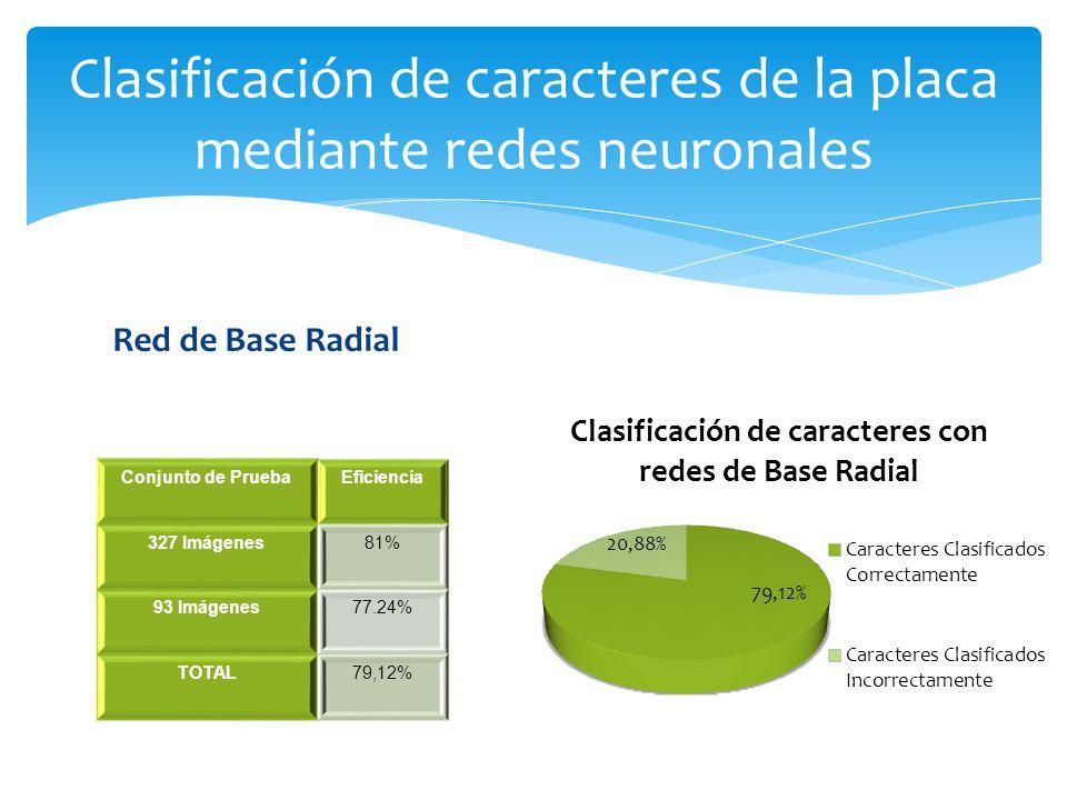 Red de Base Radial Clasificación de caracteres de la placa mediante redes neuronales Conjunto de PruebaEficiencia 327 Imágenes81% 93 Imágenes77.24% TO