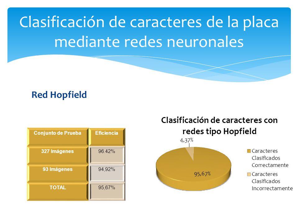 Red Hopfield Clasificación de caracteres de la placa mediante redes neuronales Conjunto de PruebaEficiencia 327 Imágenes96.42% 93 Imágenes94,92% TOTAL