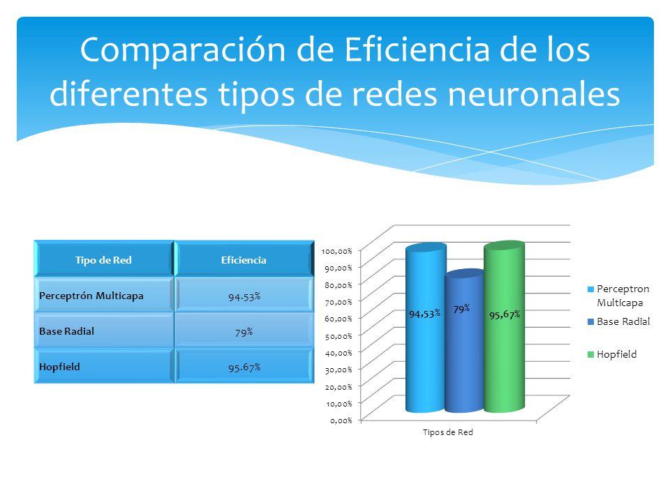 Comparación de Eficiencia de los diferentes tipos de redes neuronales Tipo de RedEficiencia Perceptrón Multicapa94.53% Base Radial79% Hopfield95.67%
